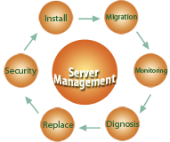 Outsourced Server Management